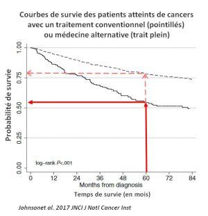 Recette Médecine alternative contre le cancer : un risque accru de mourir par rapport aux traitements conventionnels